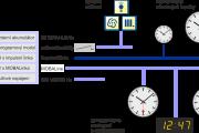 Blokové schéma zapojení hlavních hodin CTC A500 B400 C430 D900
