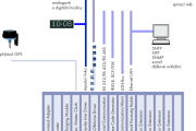 Blokové schéma zapojení MTC