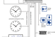 Hlavní hodiny řady HN 180 - blokové schéma