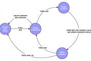 BRB stavový diagram