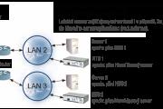 Synchronizace různých sítí
