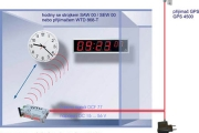 Synchronizace WTD vysílače časovým signálem přes GPS / DCF 77